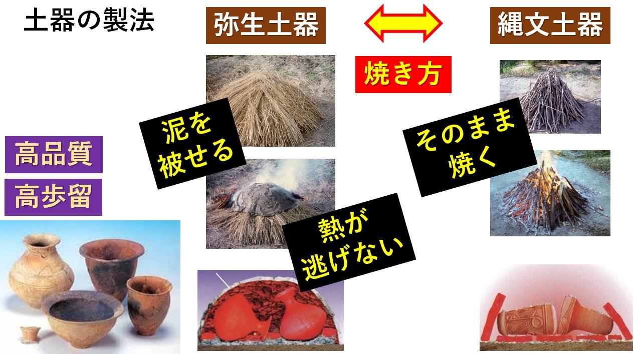 弥生時代 土器 作り方