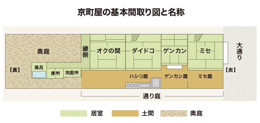 京町家 間取り図